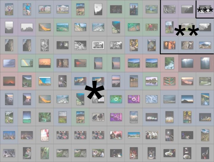 Representación aproximada de la relación entre la cantidad de fotografías de diferentes categorías (1:10).